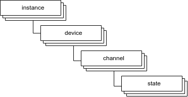Структура объектов