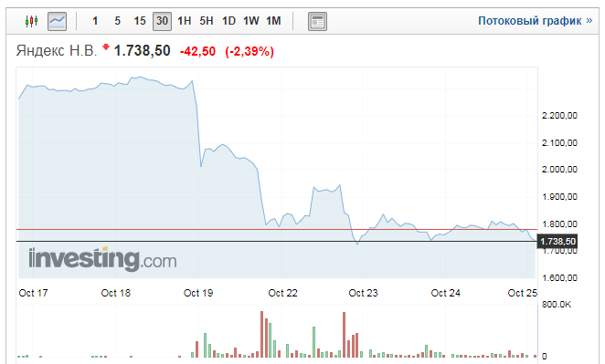 Сбербанк и «Яндекс» официально запустили торговую площадку «Беру», российскую версию Amazon