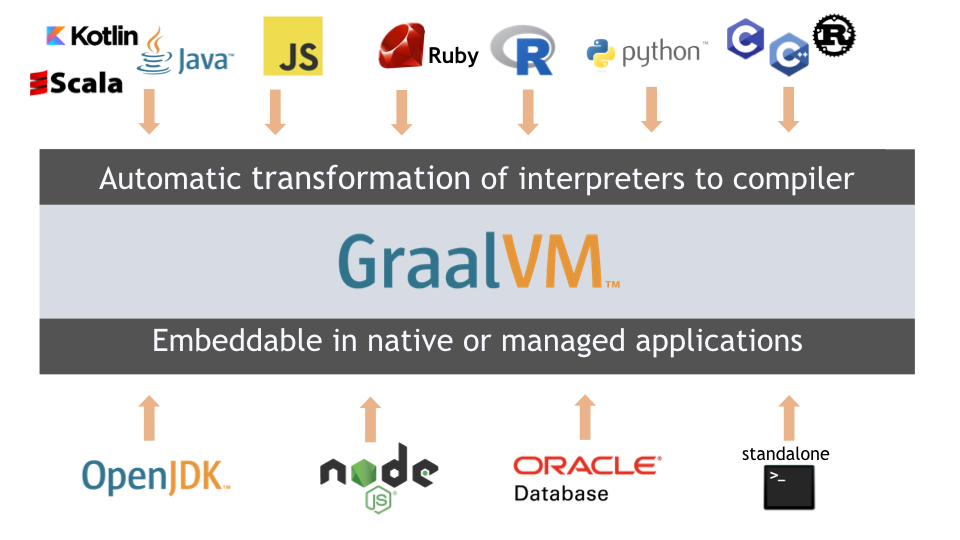 Опыт сопряжения Java, JavaScript, Ruby и Python в одном проекте посредством GraalVM
