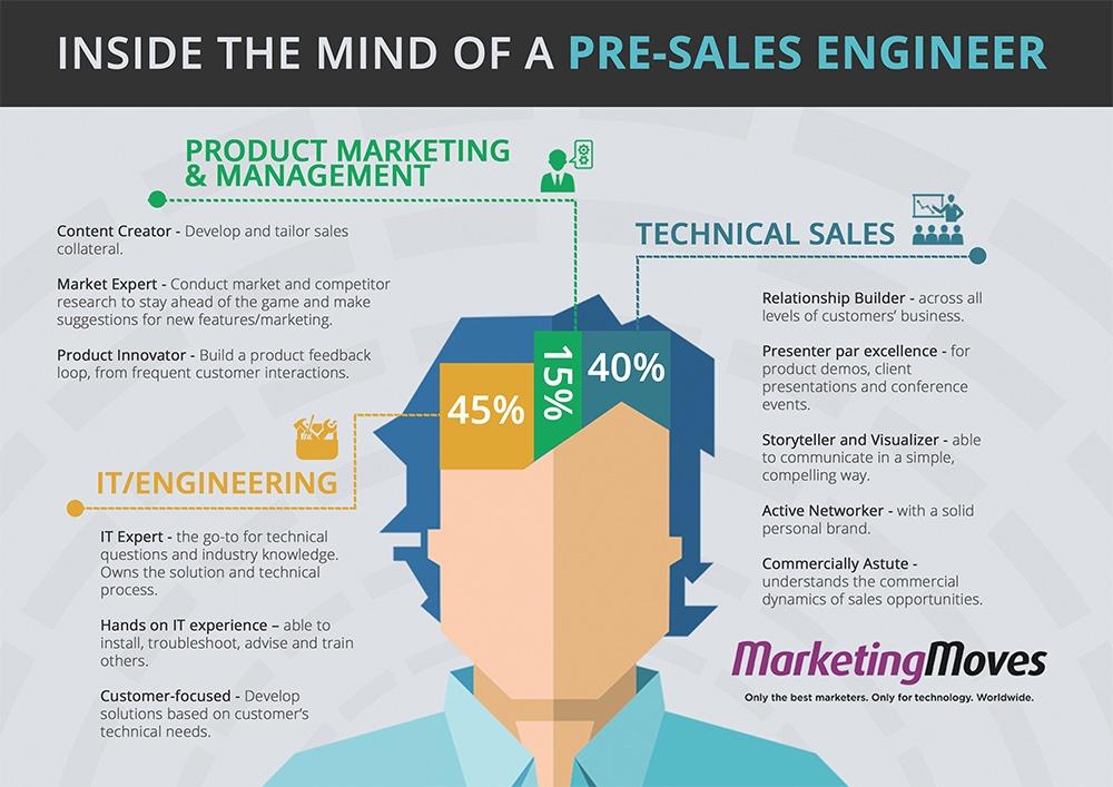 Pre-sale инженер — личный психолог сейла или человек на границе денег и техники
