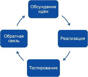 Диаграмма хода разработки