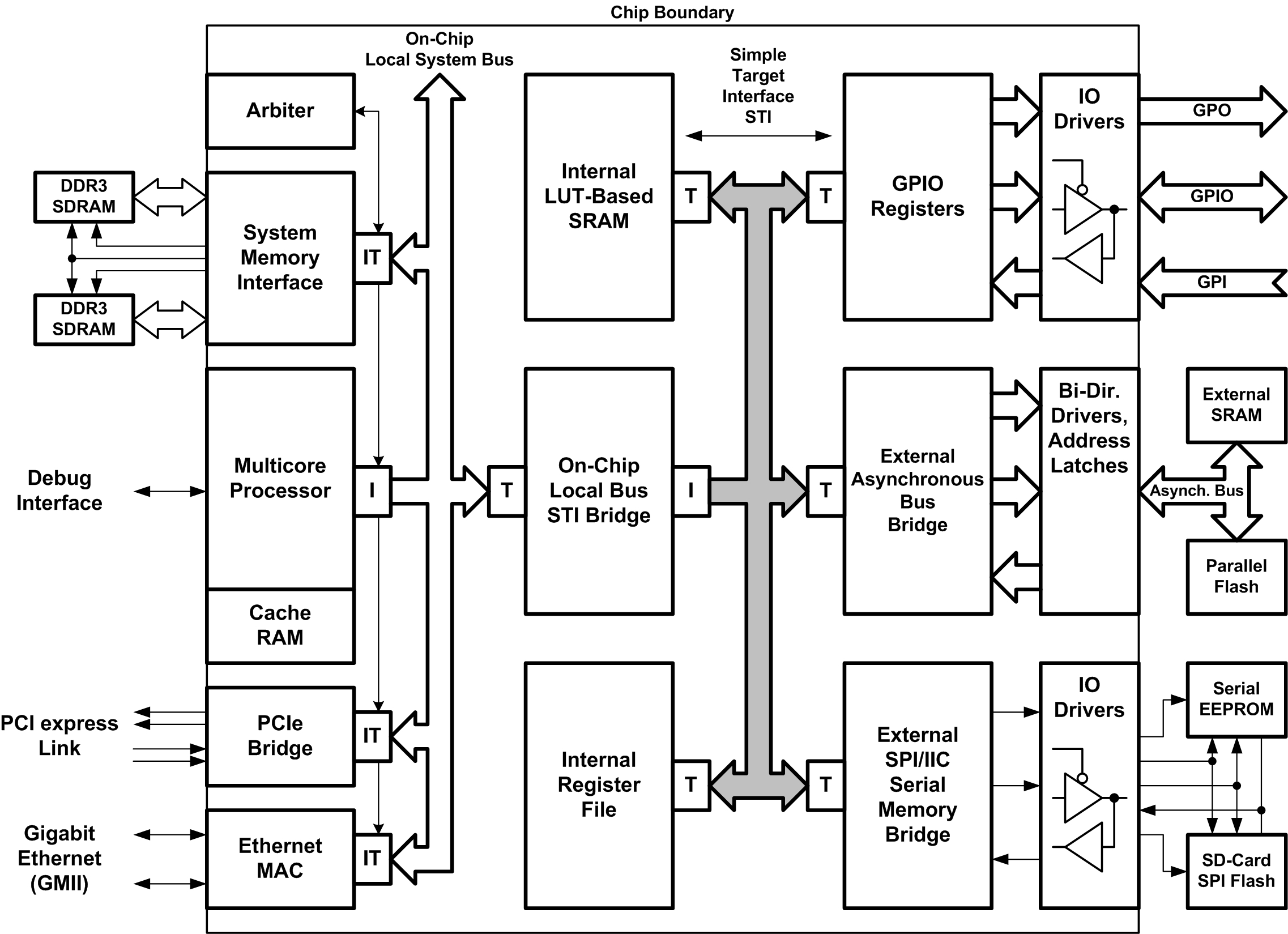 Synchronous system interface of interaction with peripheral blocks in the volume of a VLSI or FPGA crystal. STI 1.0