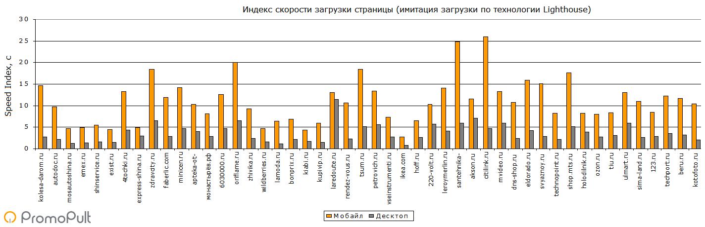 Скорость загрузки сайтов в e-commerce: анализ 48 топовых интернет-магазинов России