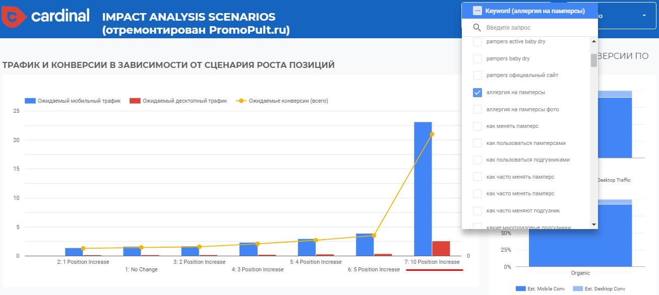 Как выбрать перспективные ключи для SEO на основе сценарного прогноза в Google Data Studio (+шаблон)