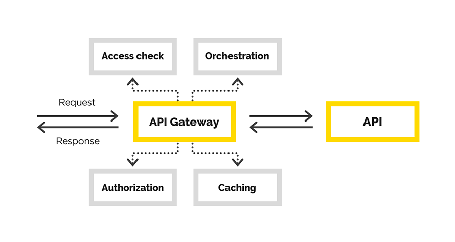 Наш опыт создания API Gateway