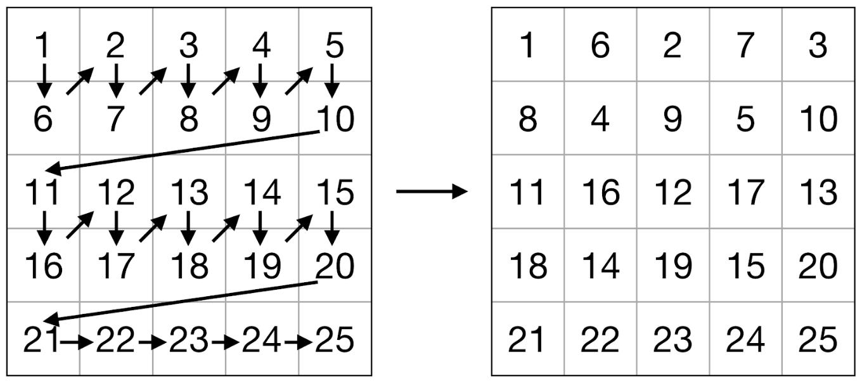 8-битные сети на Эльбрусе, есть ли смысл?