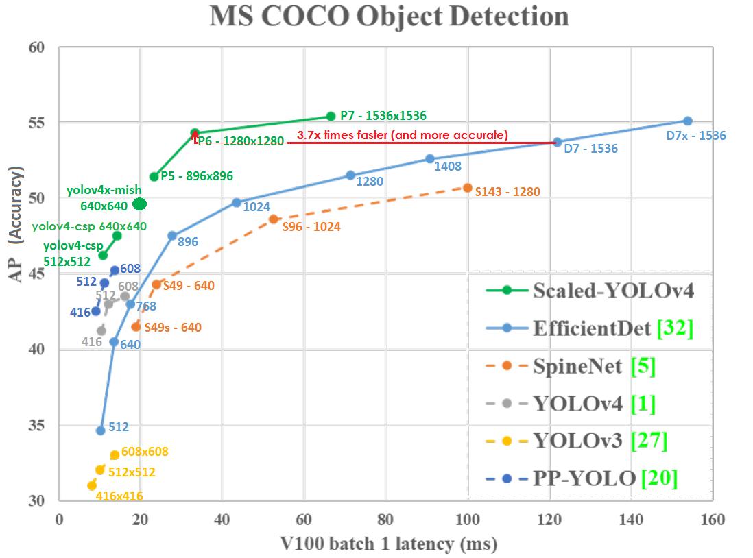 Scaled YOLO v4 самая лучшая нейронная сеть для обнаружения объектов на датасете MS COCO