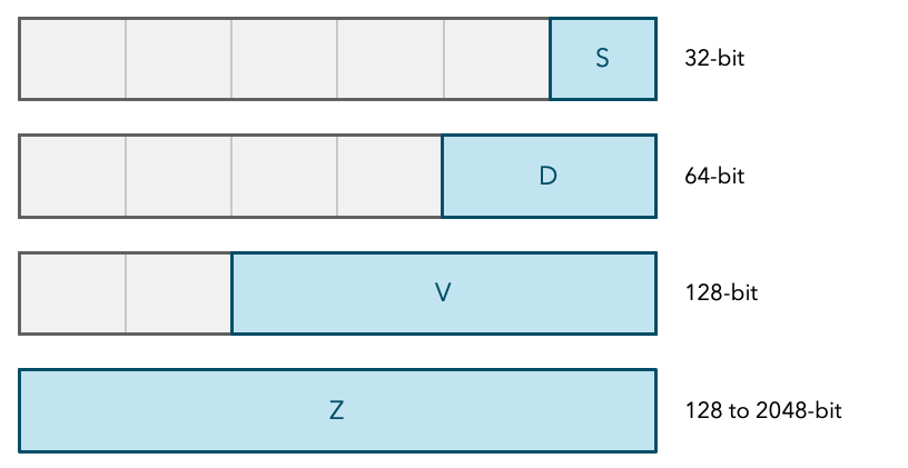 ARM floating point registers are overlapping in the same register file (memory in CPU holding registers).