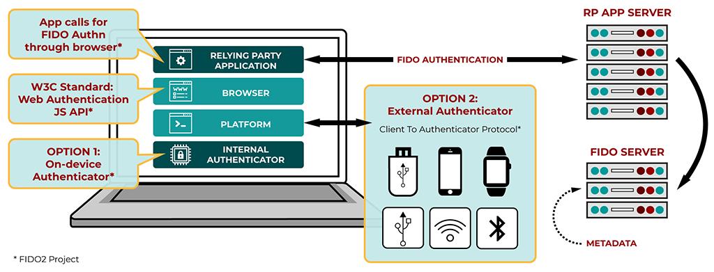 Web Authentication API standard: no authentication on the Web