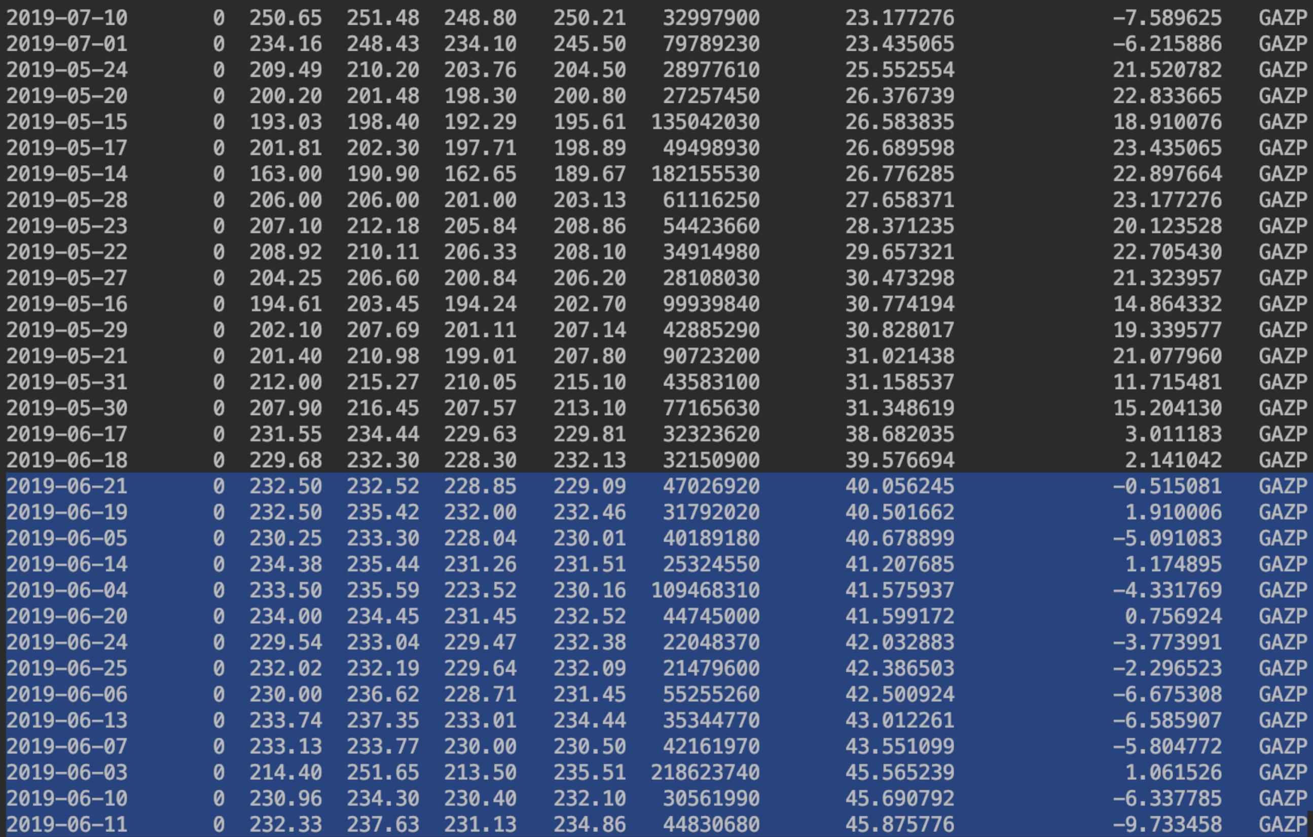 Перспективны ли просевшие акции? Проанализируем с помощью python — IT-МИР. ПОМОЩЬ В IT-МИРЕ 2021