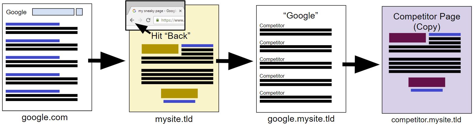 Хакер нашёл способ следить за посетителями сайтов конкурентов