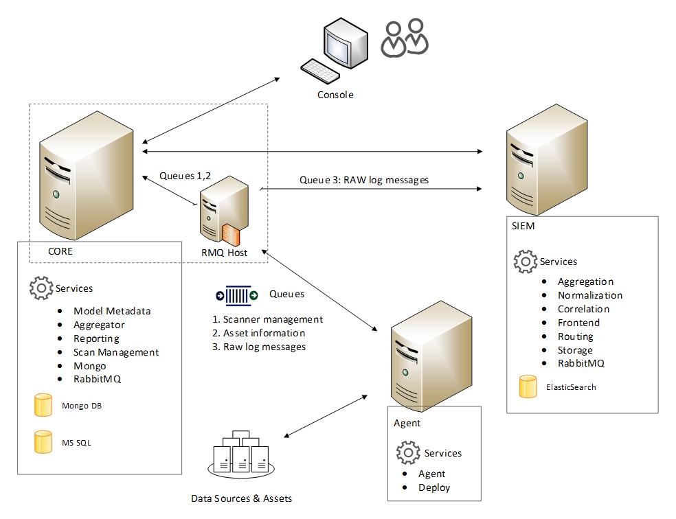 Модель коммерческой SIEM системы