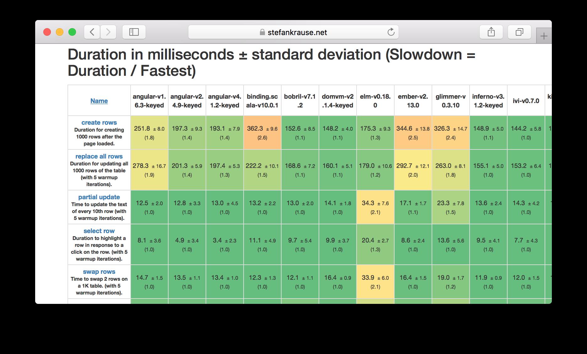 js frameworks comparison results.  Screenshot