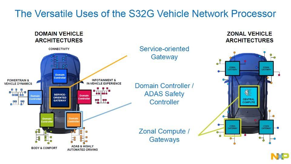 [Перевод] Процессор NXP S32G для современной архитектуры автомобильной электроники