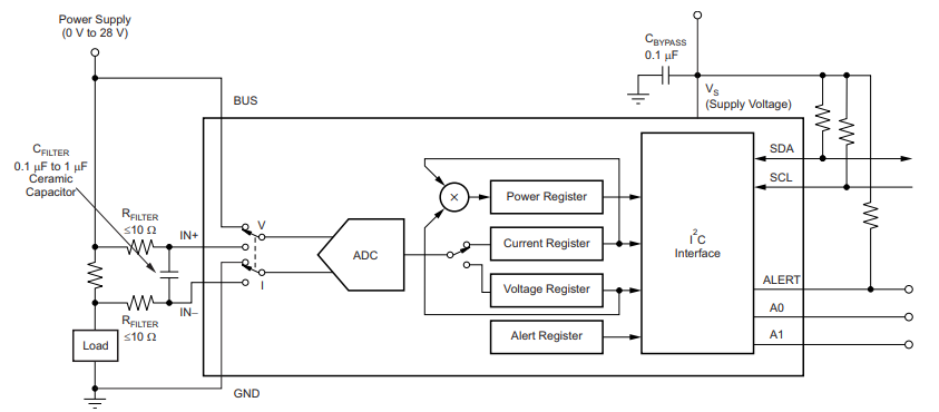 Power monitor for embedded systems (Linux)