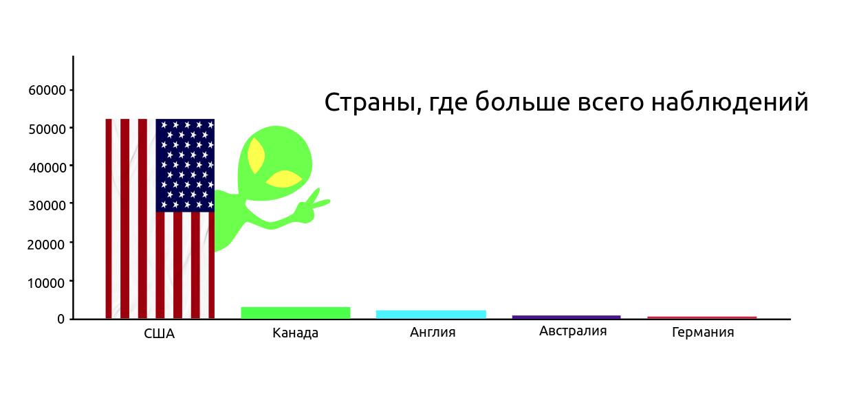 Анализ данных с использованием Python