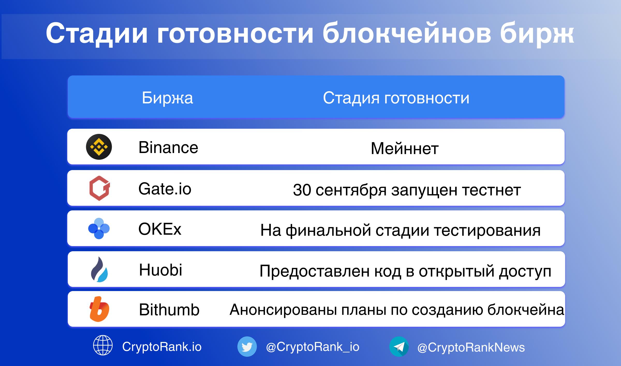 [recovery mode] Как криптовалютные биржи строят свои блокчейны, бросая вызов DeFi