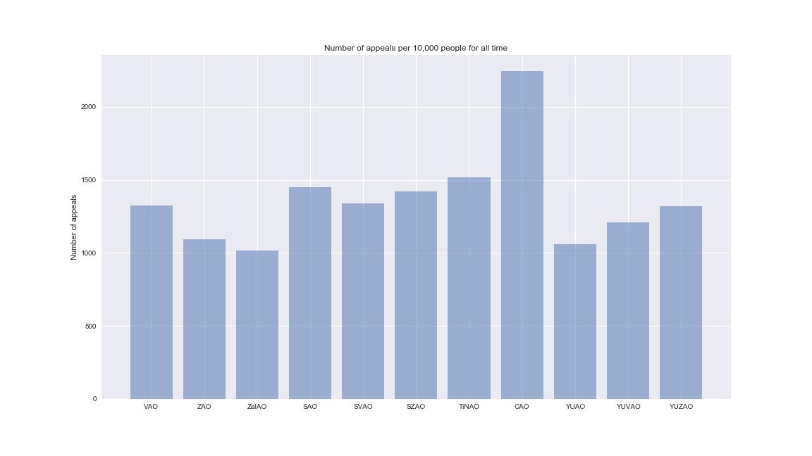 «Пишите письма…» или тренируемся работать с данными по обращениям граждан в правительство Москвы (DataScience)