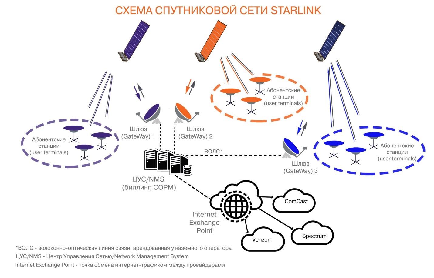 Структура глобальной спутниковой сети Starlink