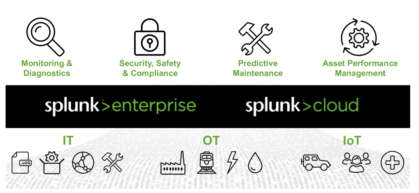 Why do you need Splunk? Internet of things and industrial data