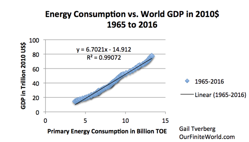 World GDP (according to the US Department of Agriculture) compared to world energy consumption (according to the BP report for 2014)