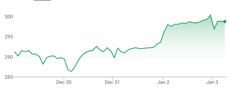 AirPods Pro, Apple TV+ и много денег: почему акции Apple достигли рекордной цены