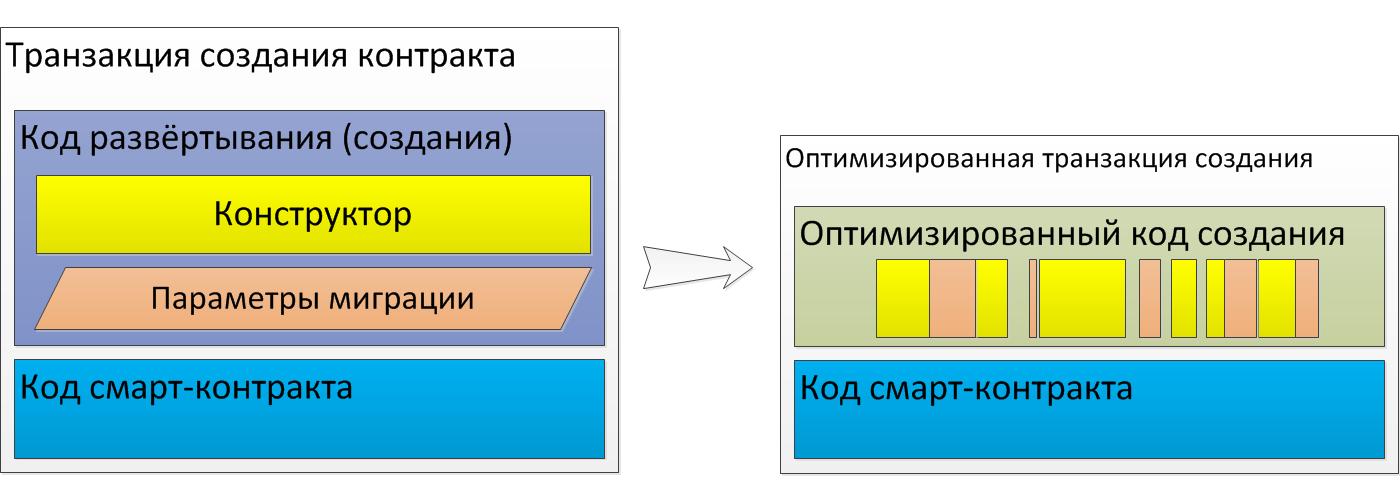 Оптимизация кода развёртывания