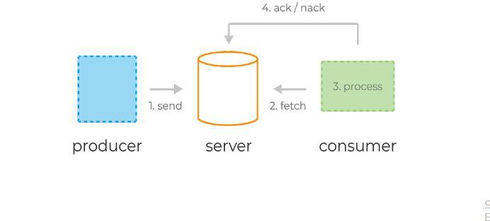 Типичный жизненный цикл сообщений в системах очередей