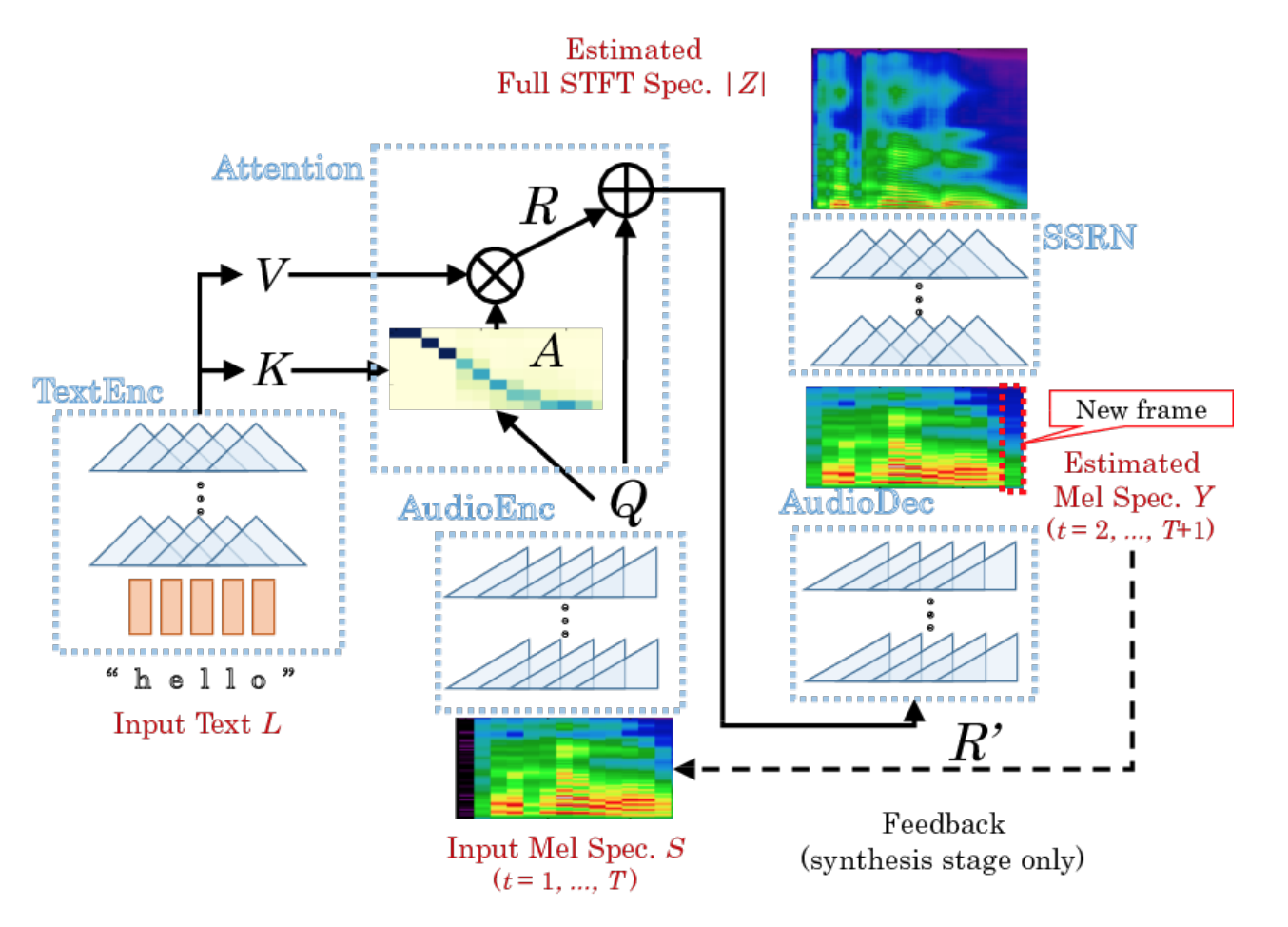 Neural network synthesis of speech with their own hands