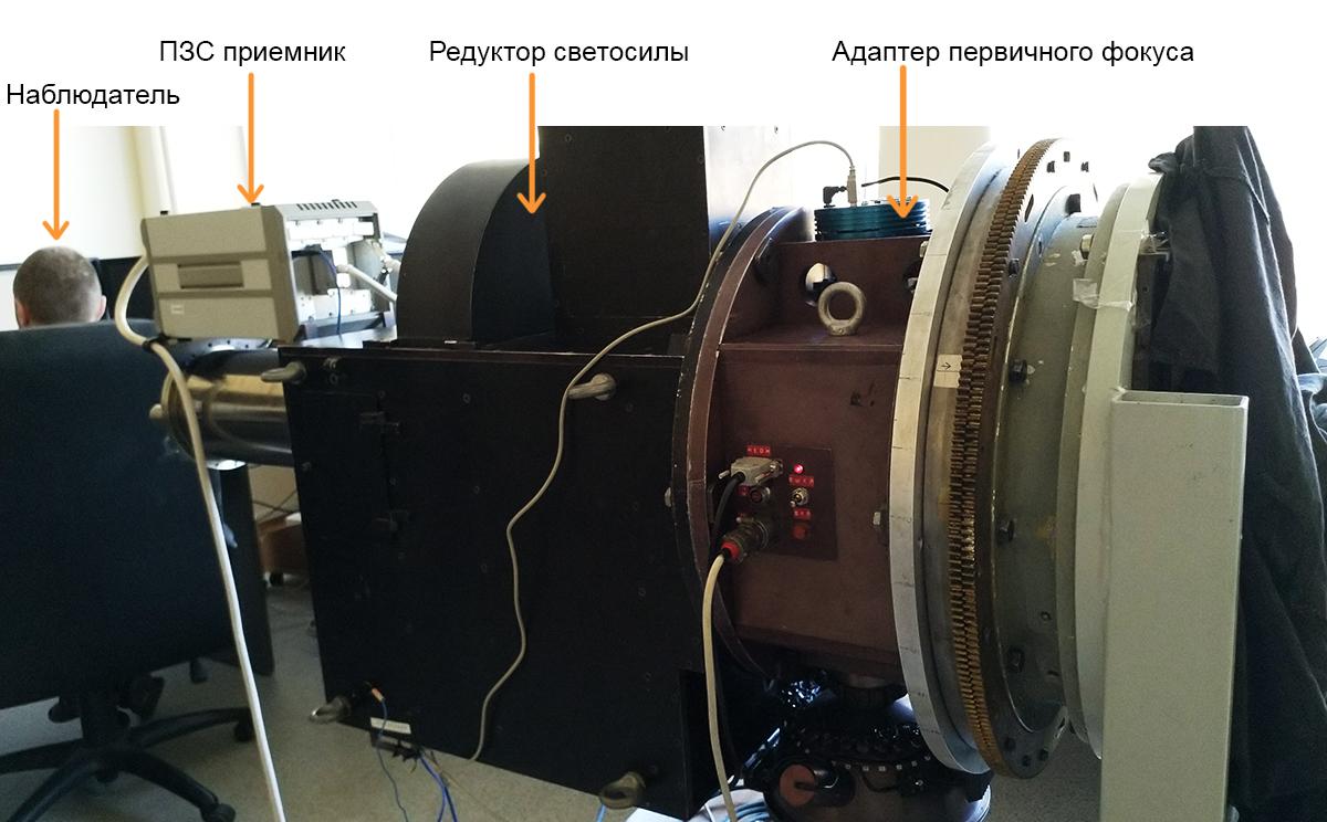 Адаптер первичного фокуса, редуктор светосилы и ПЗС приемник, собранные воедино