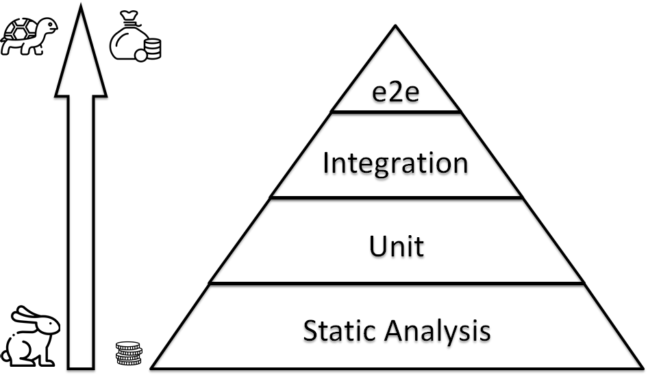 IaC testing pyramid
