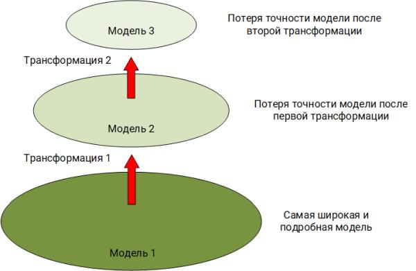 SIEM model transformation