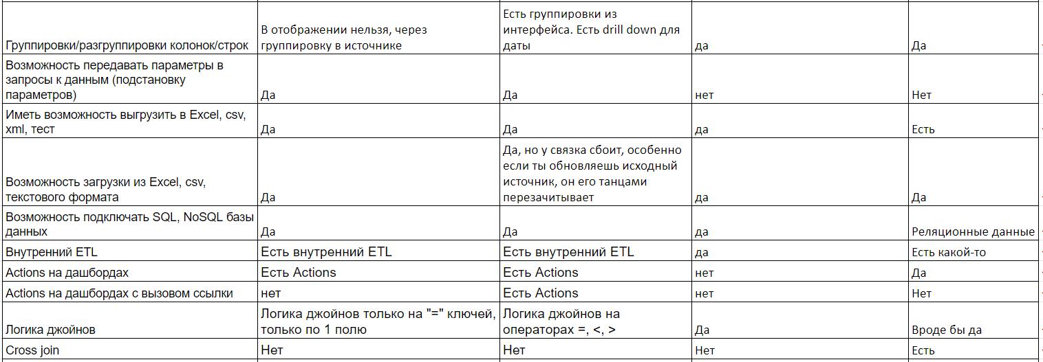 Comparison of BI systems (Tableau, Power BI, Oracle, Qlik)