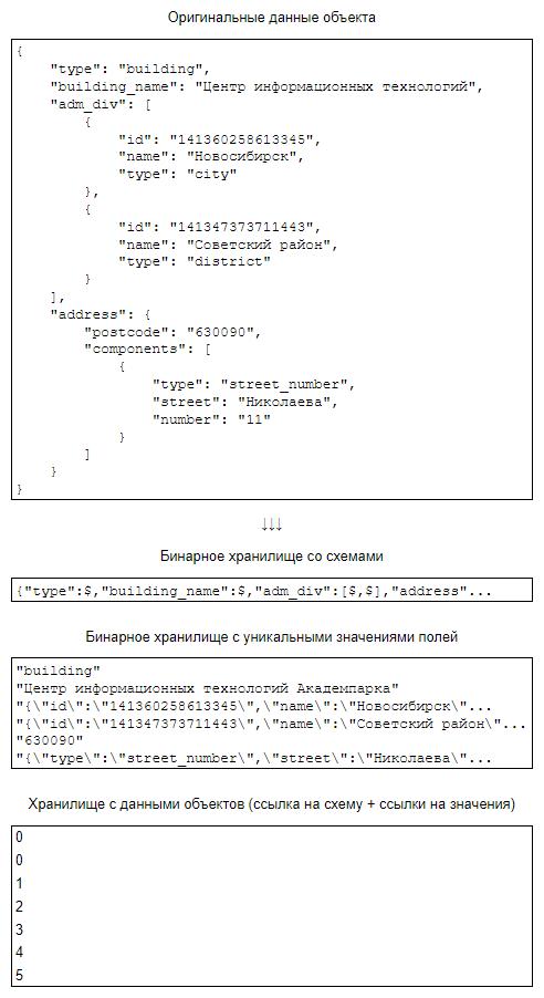 Разбиение json'а на схему и данные