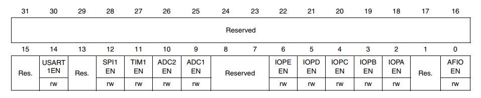 Read datasheets 2: SPI on STM32