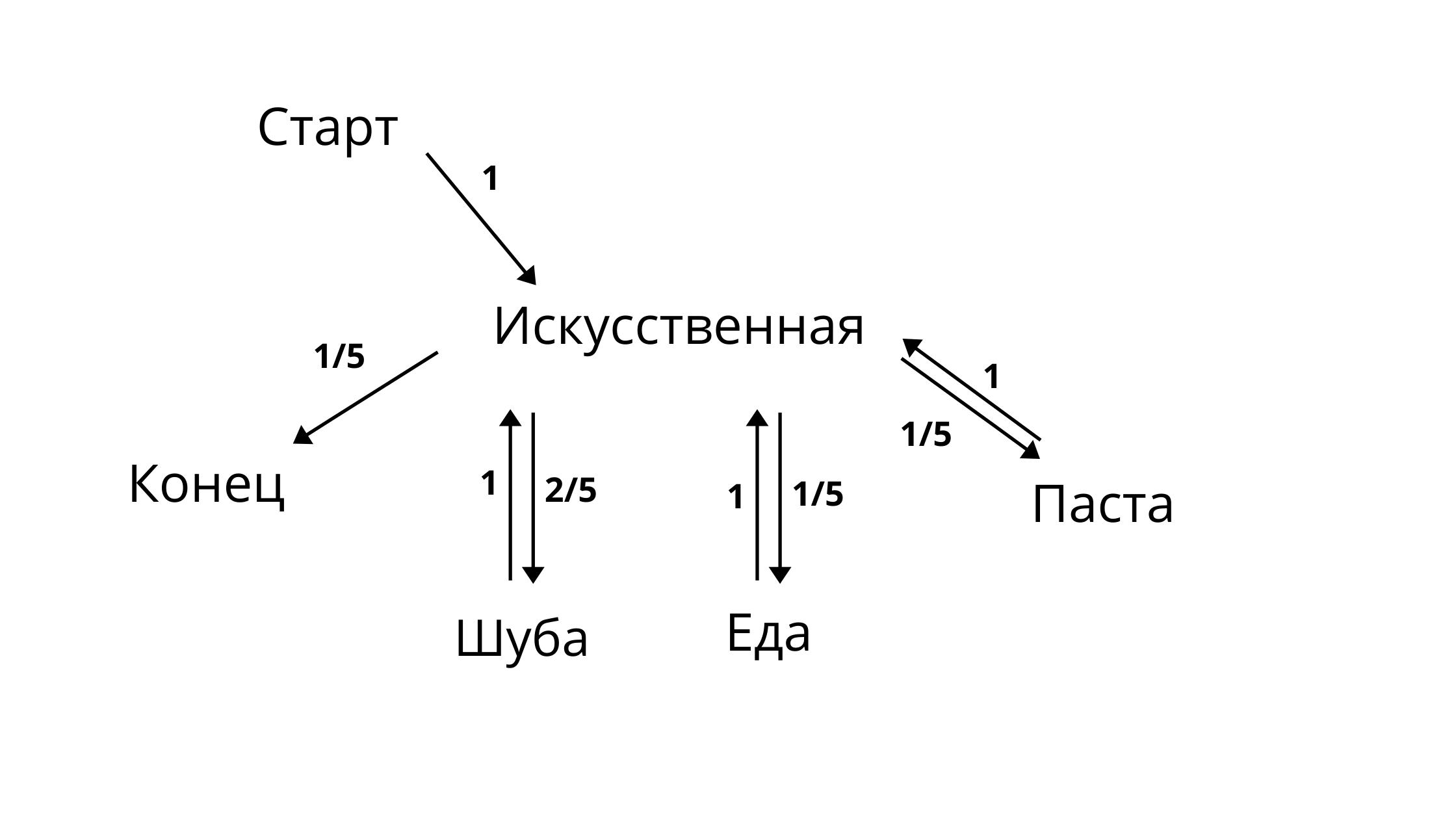 Цепи Маркова и Пайтон  разбираемся в теории и собираем генератор текстов