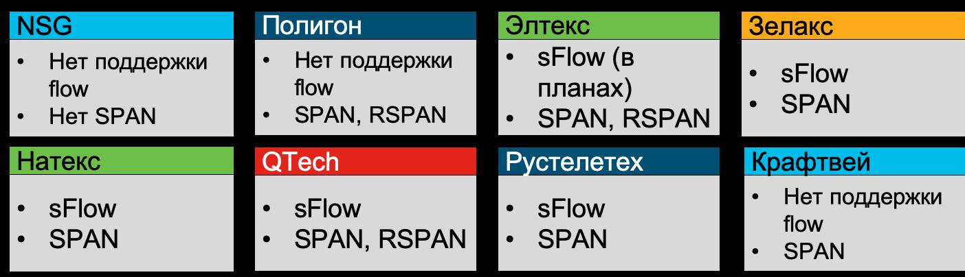 Возможность российских сетевых вендоров в части мониторинга сетевой инфраструктуры