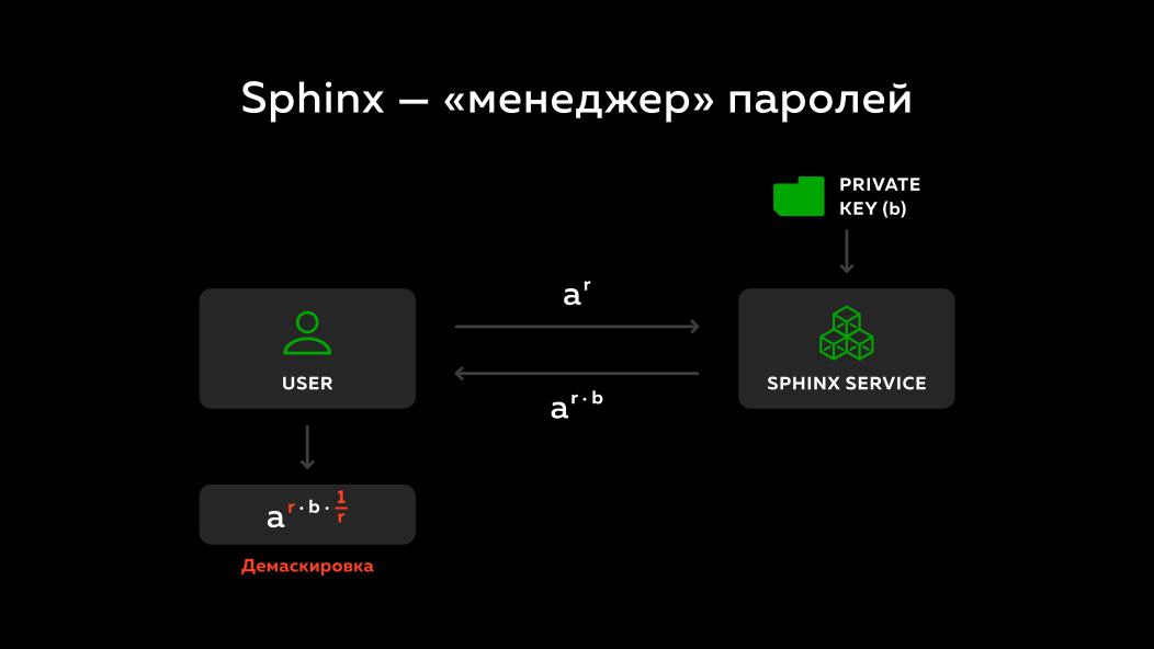 Slide 25.1.  Sphinx - password manager