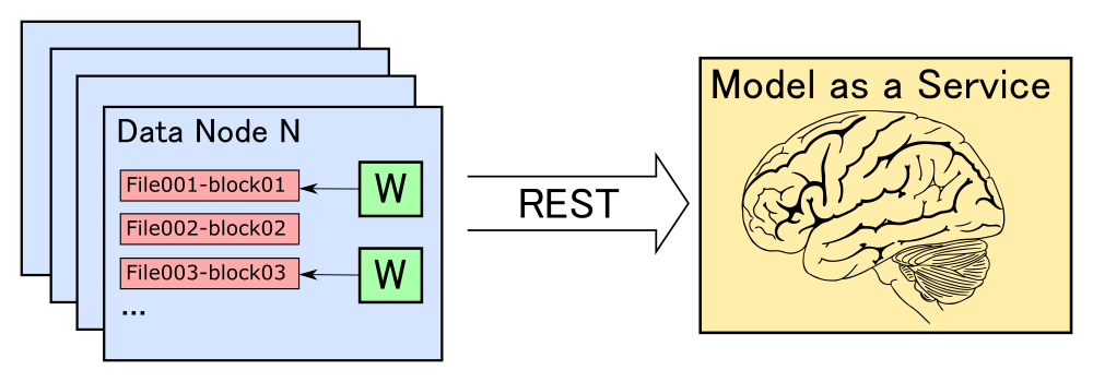 Классификация больших объемов данных на Apache Spark с использованием произвольных моделей машинного обучения
