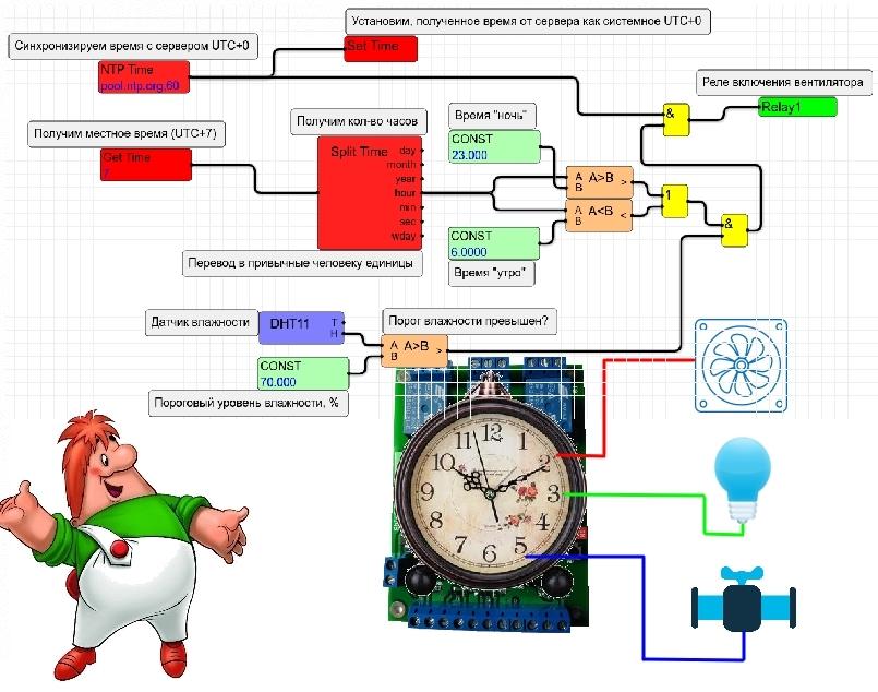 [recovery mode] ShIoTiny: часы без пружины или реальное время и как с ним работать