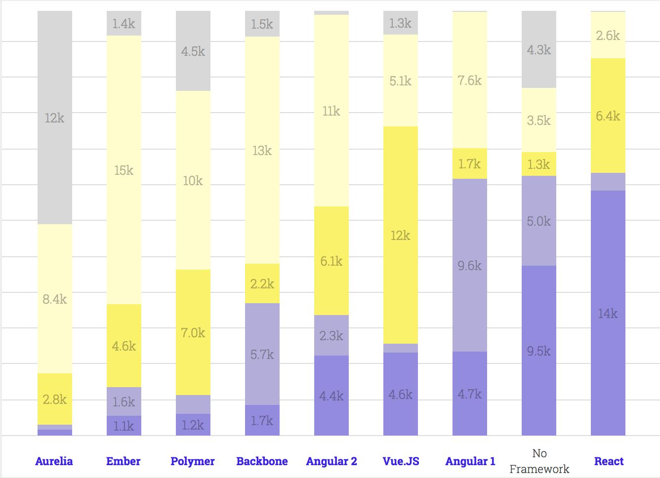 Оценка популярности фреймворков