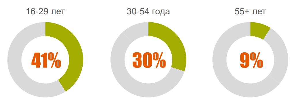 35% аудитории рунета вообще не используют компьютер для интернета