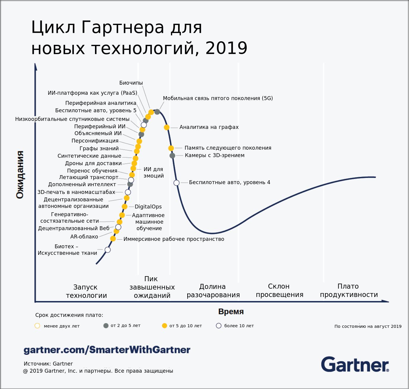График Гартнера 2019: о чём все эти модные слова?