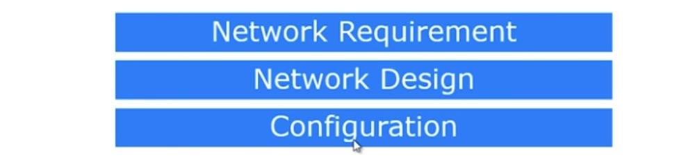 Тренинг Cisco 200-125 CCNA v3.0. День 16. Создание сети в небольшом офисе