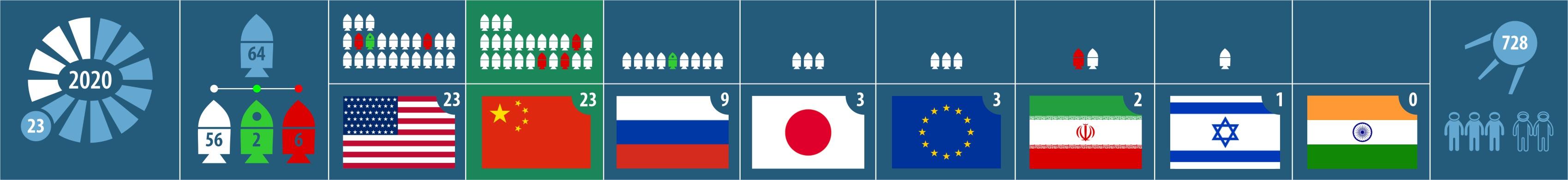 Успешный запуск. Спутник ДЗЗ высокого разрешения. Запуски 2020 года 64-й общий, 58-й успешный, 23-й от Китая