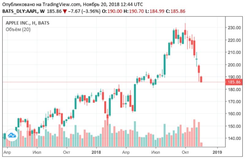 Красное море: почему падают акции Apple и других технологических компаний