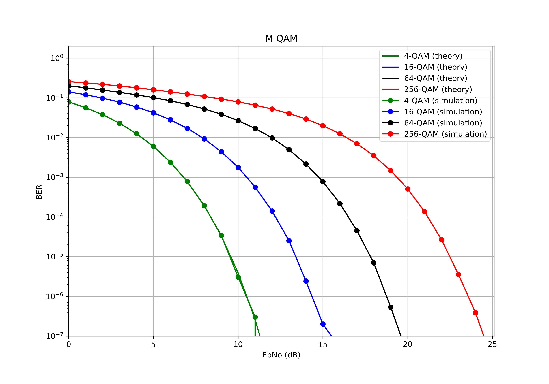 Кривые битовых ошибок для AWGN (M-QAM).
