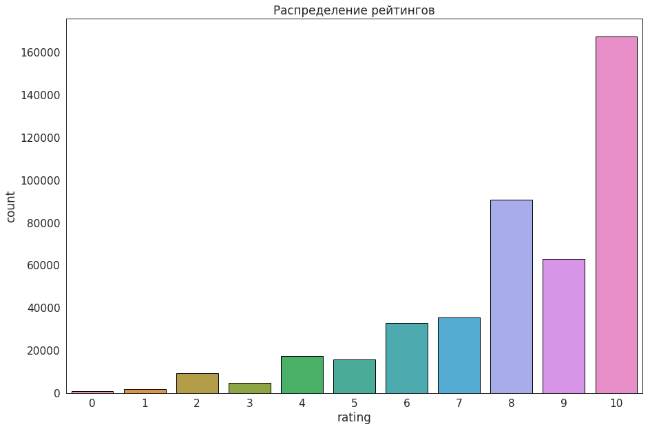 Распределение рейтингов