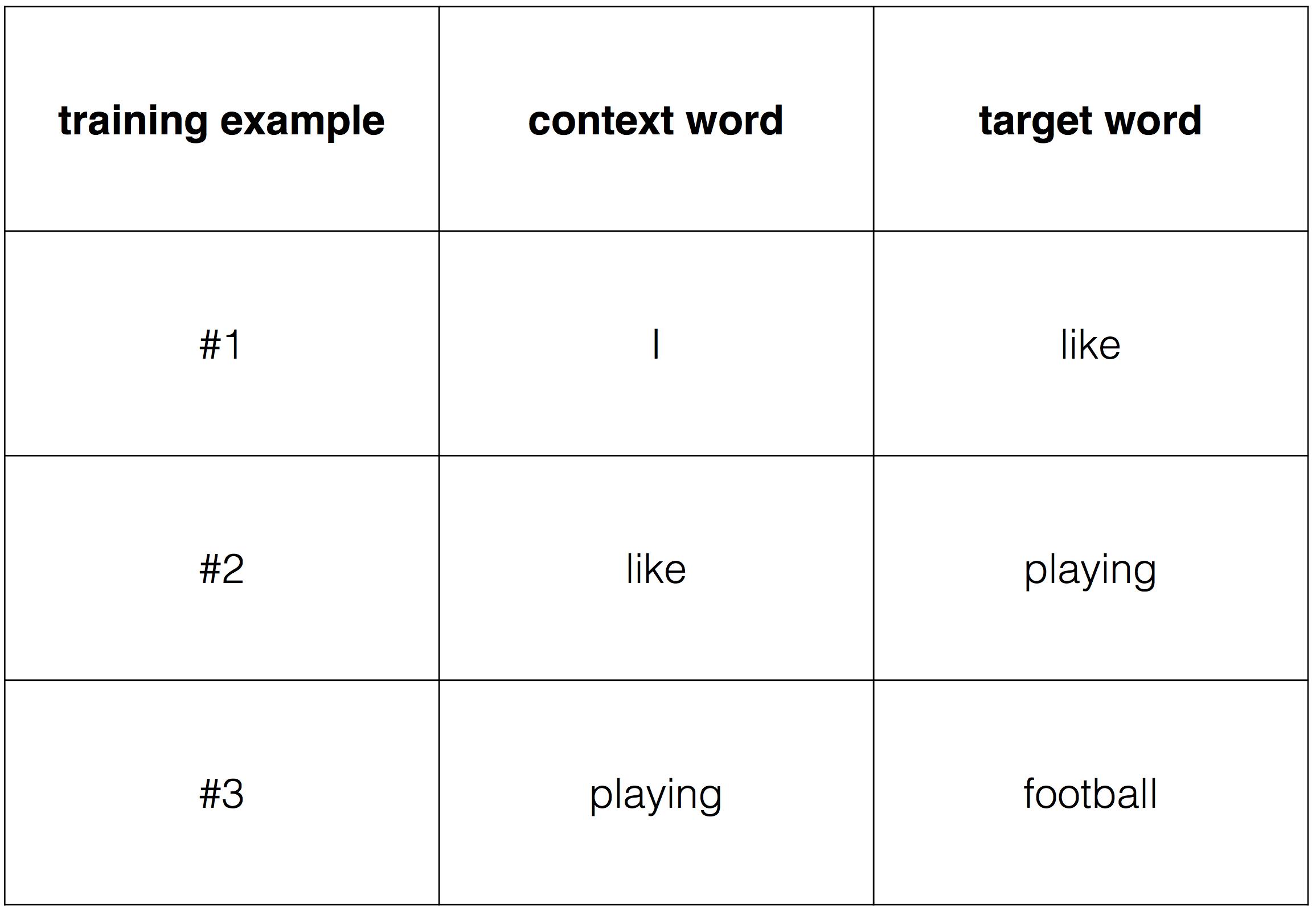 Алгоритм обратного распространения ошибки на примере Word2Vec — IT-МИР. ПОМОЩЬ В IT-МИРЕ 2021
