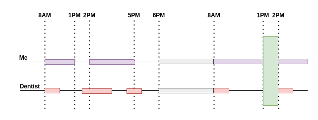Timelines of my busy hours and the dentist's busy hours